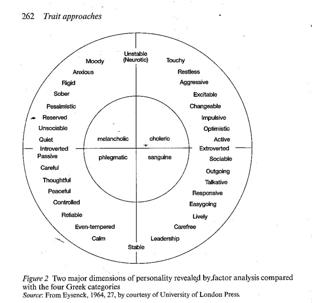 hans eysencks trait theory of personality analysis Using factor analysis to design his theory, hans eysenck identified three personality factors: psychoticism, extraversion, and neuroticism (pen) each of eysenck's factors is a bipolar dimension, which means that each has an opposite.
